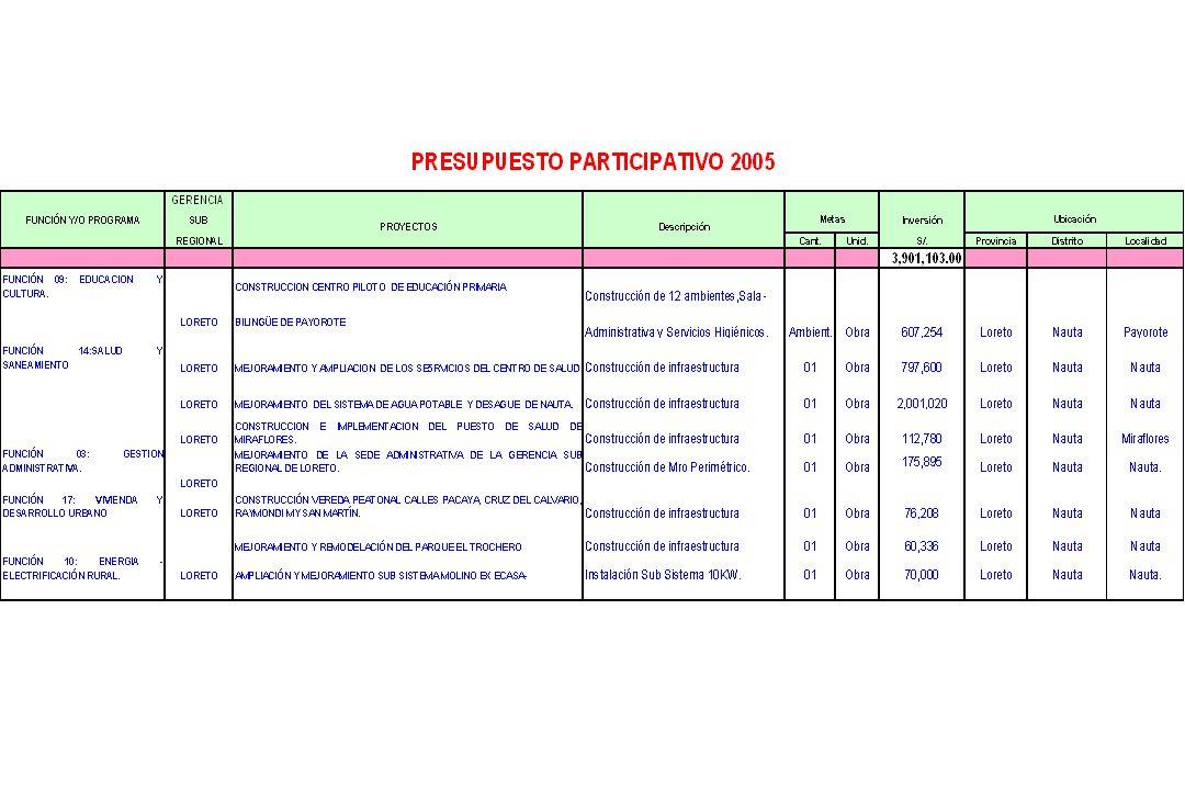 CONTINUAN ACTIVIDADES MAS IMPORTANTES 2004…