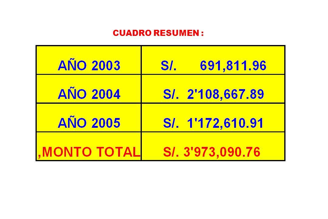 INVERSION DEL GOBIERNO REGIONAL EN LA PROVINCIA DE LORETO