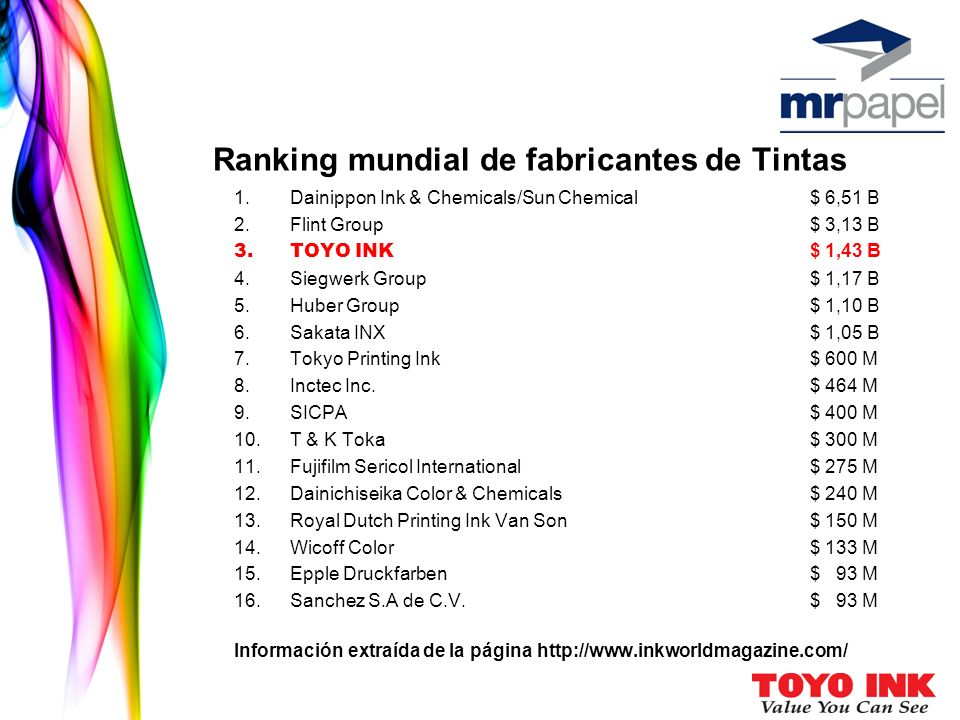 Ranking mundial de fabricantes de Tintas 1.Dainippon Ink & Chemicals/Sun Chemical$ 6,51 B 2.Flint Group$ 3,13 B 3.TOYO INK $ 1,43 B 4.Siegwerk Group$