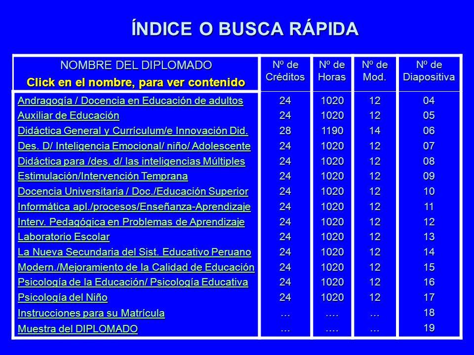 ÍNDICE O BUSCA RÁPIDA NOMBRE DEL DIPLOMADO Click en el nombre, para ver contenido Nº de Créditos Nº de Horas Nº de Mod. Nº de Diapositiva Andragogía /