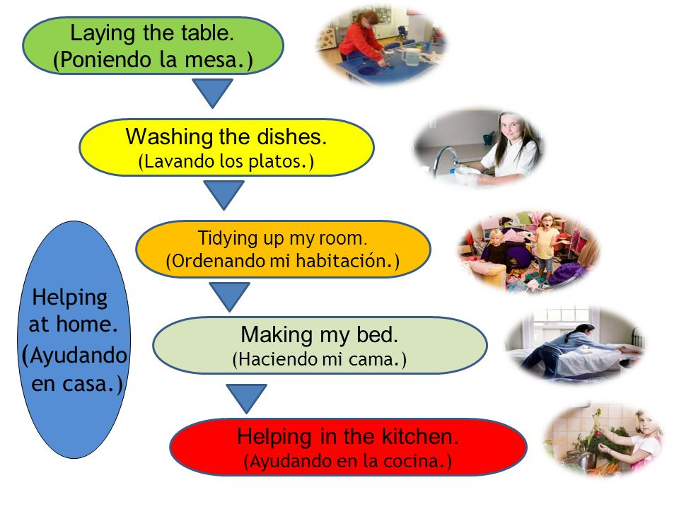 Laying the table.(Poniendo la mesa.) Washing the dishes.