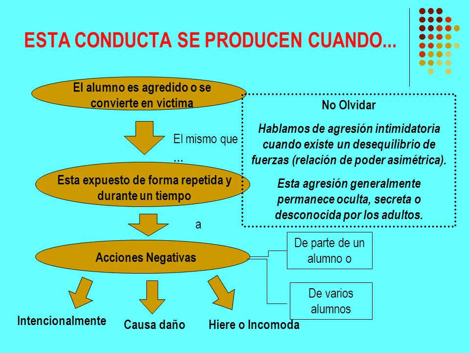 ESTA CONDUCTA SE PRODUCEN CUANDO... El alumno es agredido o se convierte en víctima El mismo que... Esta expuesto de forma repetida y durante un tiemp