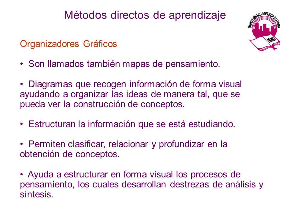 Métodos directos de aprendizaje Organizadores Gráficos Son llamados también mapas de pensamiento. Diagramas que recogen información de forma visual ay