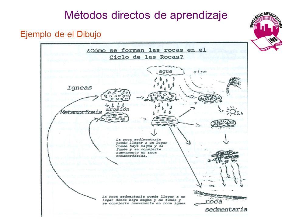 Métodos directos de aprendizaje Ejemplo de el Dibujo