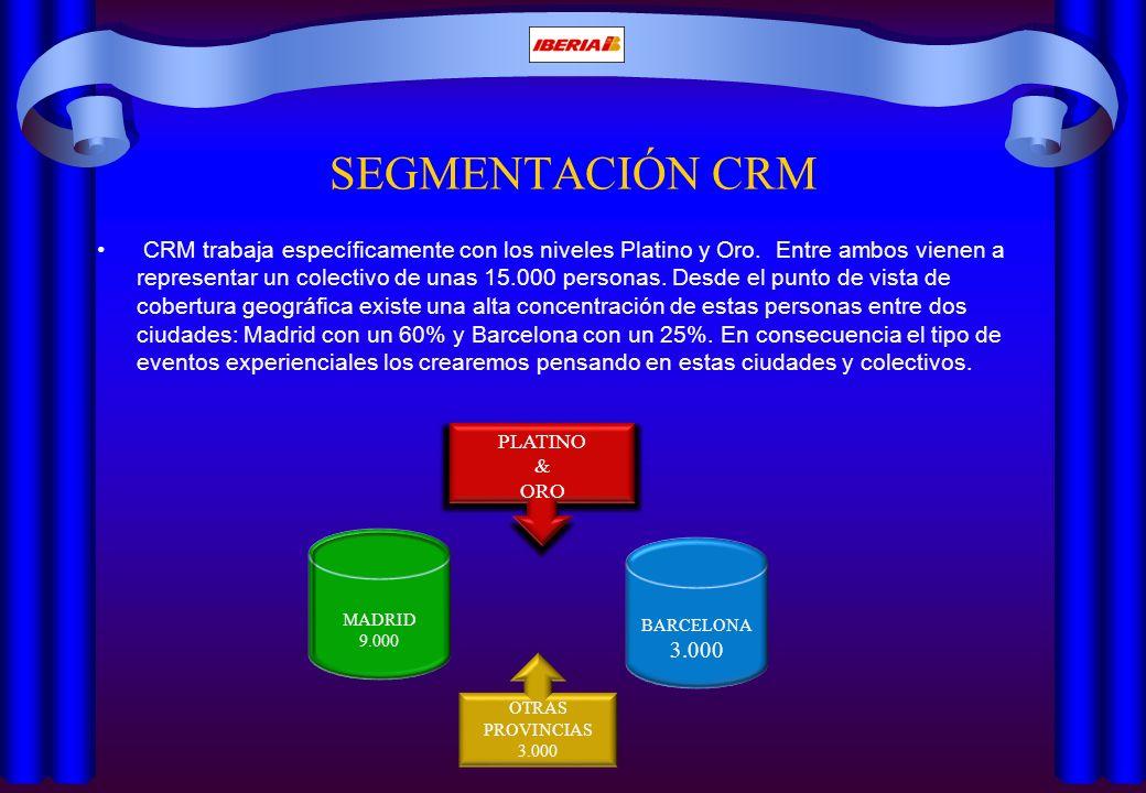 SEGMENTACIÓN CRM CRM trabaja específicamente con los niveles Platino y Oro. Entre ambos vienen a representar un colectivo de unas 15.000 personas. Des