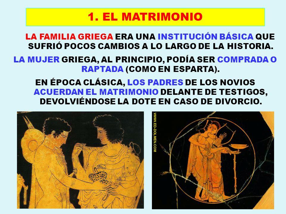 LA FAMILIA GRIEGA ERA UNA INSTITUCIÓN BÁSICA QUE SUFRIÓ POCOS CAMBIOS A LO LARGO DE LA HISTORIA. LA MUJER GRIEGA, AL PRINCIPIO, PODÍA SER COMPRADA O R