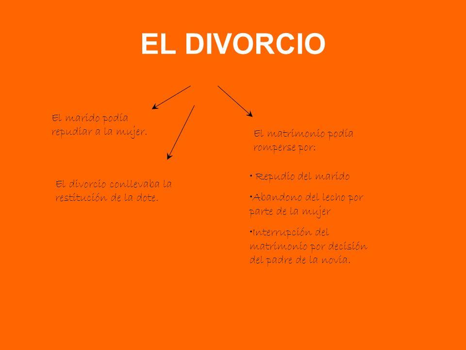 EL DIVORCIO El marido podía repudiar a la mujer.El divorcio conllevaba la restitución de la dote.