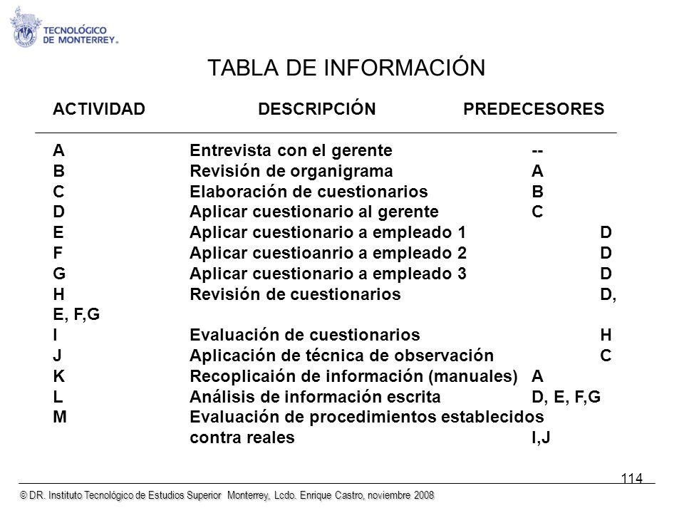 © DR. Instituto Tecnológico de Estudios Superior Monterrey, Lcdo. Enrique Castro, noviembre 2008 114 TABLA DE INFORMACIÓN ACTIVIDADDESCRIPCIÓNPREDECES