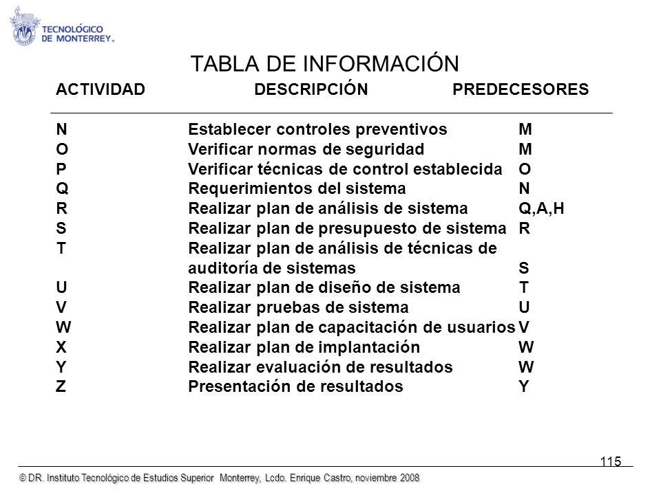 © DR. Instituto Tecnológico de Estudios Superior Monterrey, Lcdo. Enrique Castro, noviembre 2008 115 TABLA DE INFORMACIÓN ACTIVIDADDESCRIPCIÓNPREDECES