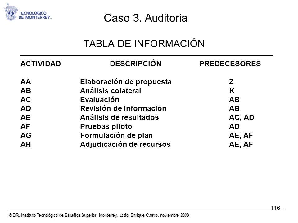 © DR. Instituto Tecnológico de Estudios Superior Monterrey, Lcdo. Enrique Castro, noviembre 2008 116 TABLA DE INFORMACIÓN ACTIVIDADDESCRIPCIÓNPREDECES