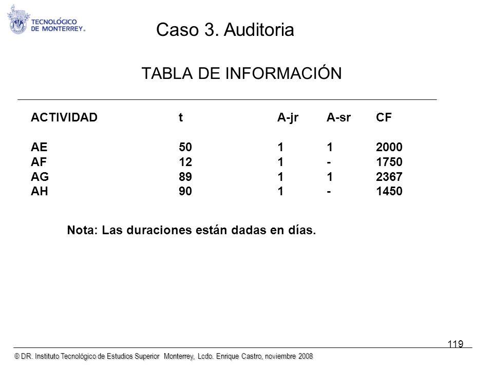 © DR. Instituto Tecnológico de Estudios Superior Monterrey, Lcdo. Enrique Castro, noviembre 2008 119 TABLA DE INFORMACIÓN ACTIVIDADtA-jrA-srCF AE50112
