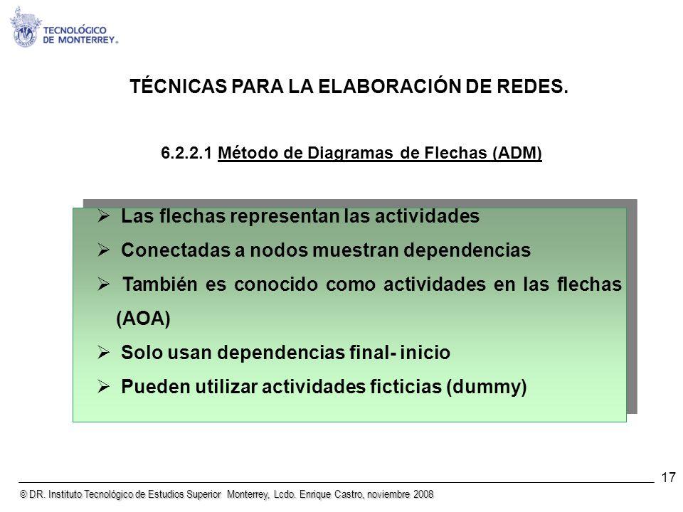 © DR. Instituto Tecnológico de Estudios Superior Monterrey, Lcdo. Enrique Castro, noviembre 2008 17 TÉCNICAS PARA LA ELABORACIÓN DE REDES. 6.2.2.1 Mét
