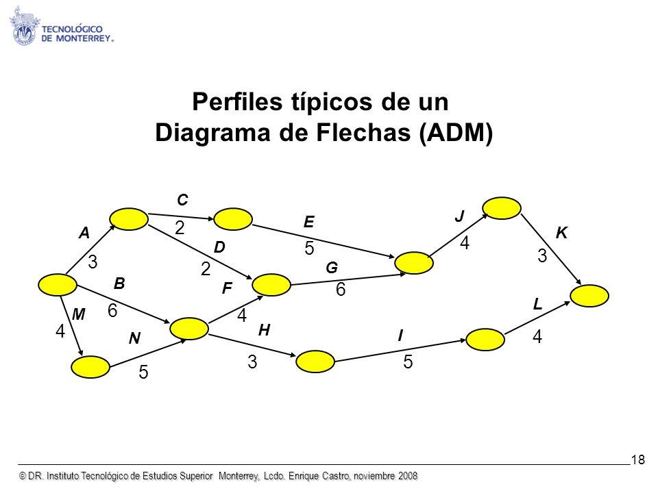 © DR. Instituto Tecnológico de Estudios Superior Monterrey, Lcdo. Enrique Castro, noviembre 2008 18 Perfiles típicos de un Diagrama de Flechas (ADM) A