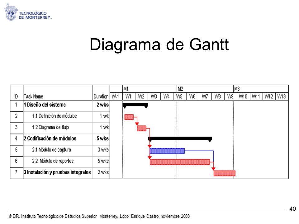 © DR. Instituto Tecnológico de Estudios Superior Monterrey, Lcdo. Enrique Castro, noviembre 2008 40 Diagrama de Gantt