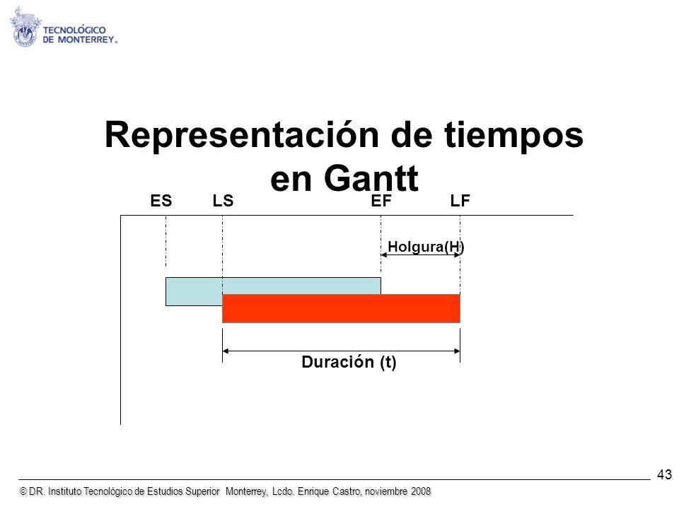 © DR. Instituto Tecnológico de Estudios Superior Monterrey, Lcdo. Enrique Castro, noviembre 2008 43 ESLSEFLF Holgura(H) Duración (t) Representación de
