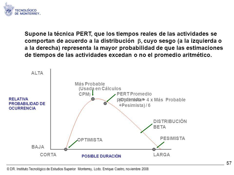 © DR. Instituto Tecnológico de Estudios Superior Monterrey, Lcdo. Enrique Castro, noviembre 2008 57 (Optimista + 4 x Más Probable +Pesimista) / 6 BAJA