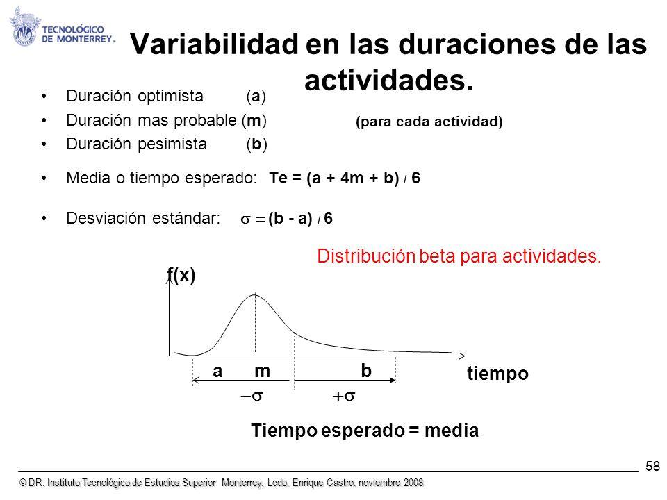 © DR. Instituto Tecnológico de Estudios Superior Monterrey, Lcdo. Enrique Castro, noviembre 2008 58 Variabilidad en las duraciones de las actividades.