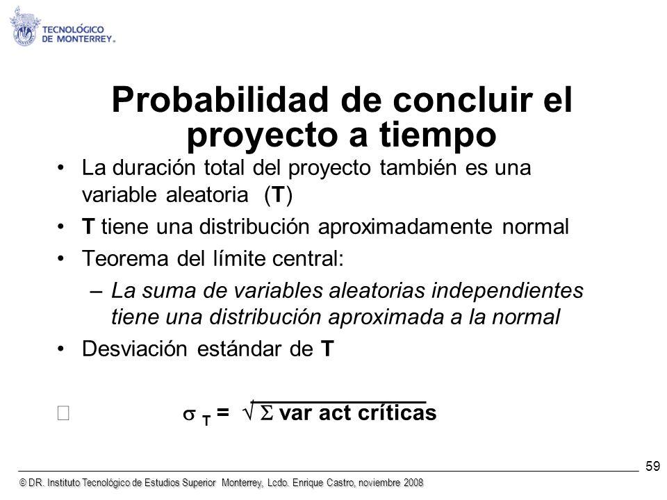 © DR. Instituto Tecnológico de Estudios Superior Monterrey, Lcdo. Enrique Castro, noviembre 2008 59 Probabilidad de concluir el proyecto a tiempo La d