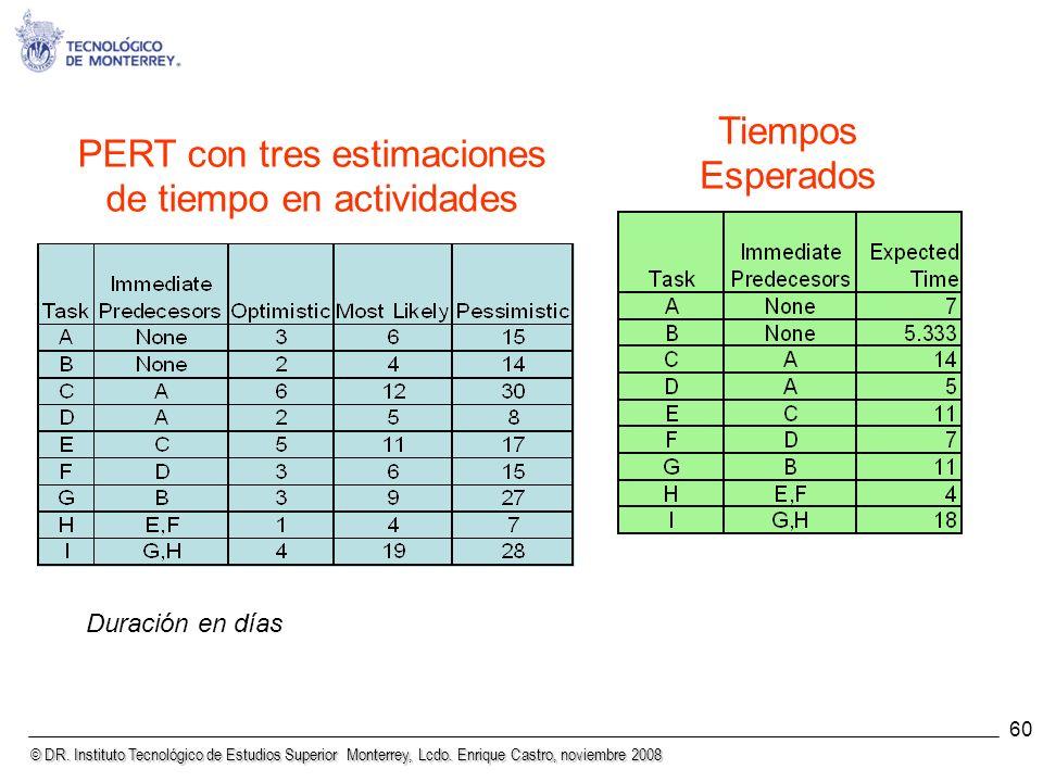 © DR. Instituto Tecnológico de Estudios Superior Monterrey, Lcdo. Enrique Castro, noviembre 2008 60 PERT con tres estimaciones de tiempo en actividade