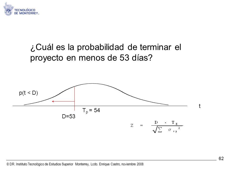 © DR. Instituto Tecnológico de Estudios Superior Monterrey, Lcdo. Enrique Castro, noviembre 2008 62 ¿Cuál es la probabilidad de terminar el proyecto e