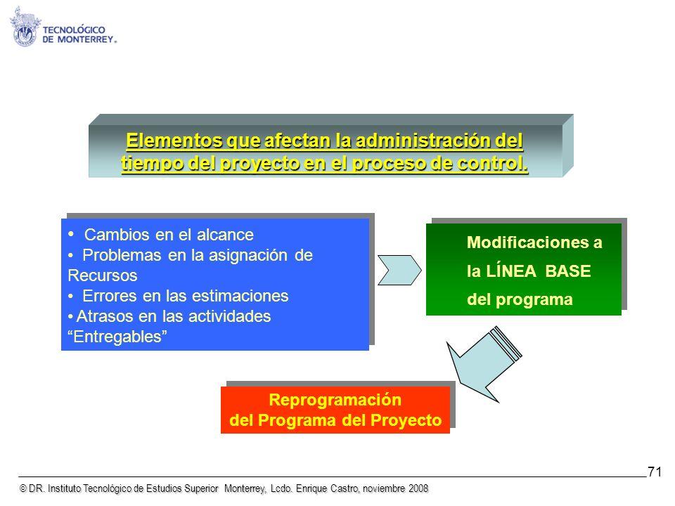 © DR. Instituto Tecnológico de Estudios Superior Monterrey, Lcdo. Enrique Castro, noviembre 2008 71 Elementos que afectan la administración del tiempo