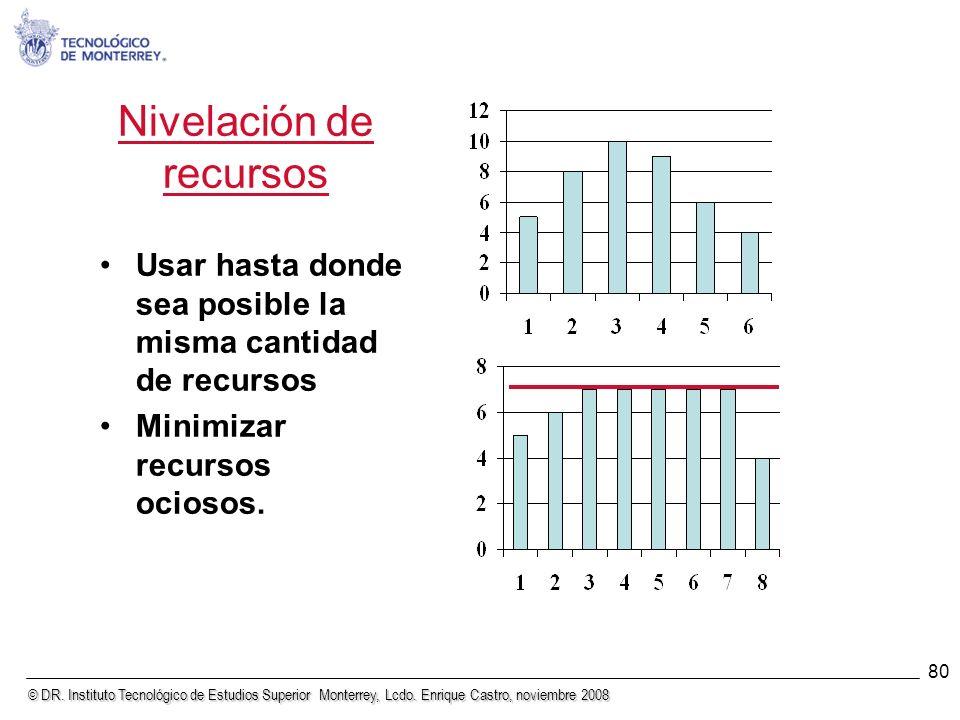 © DR. Instituto Tecnológico de Estudios Superior Monterrey, Lcdo. Enrique Castro, noviembre 2008 80 Nivelación de recursos Usar hasta donde sea posibl