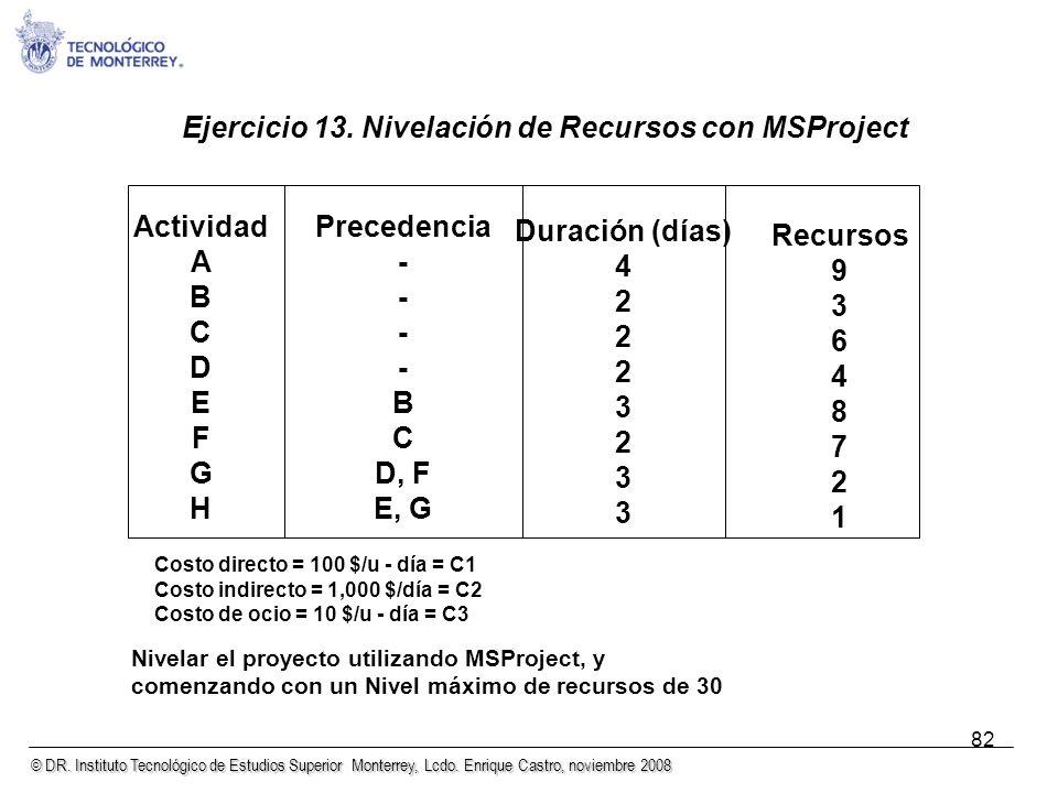© DR. Instituto Tecnológico de Estudios Superior Monterrey, Lcdo. Enrique Castro, noviembre 2008 82 Costo directo = 100 $/u - día = C1 Costo indirecto