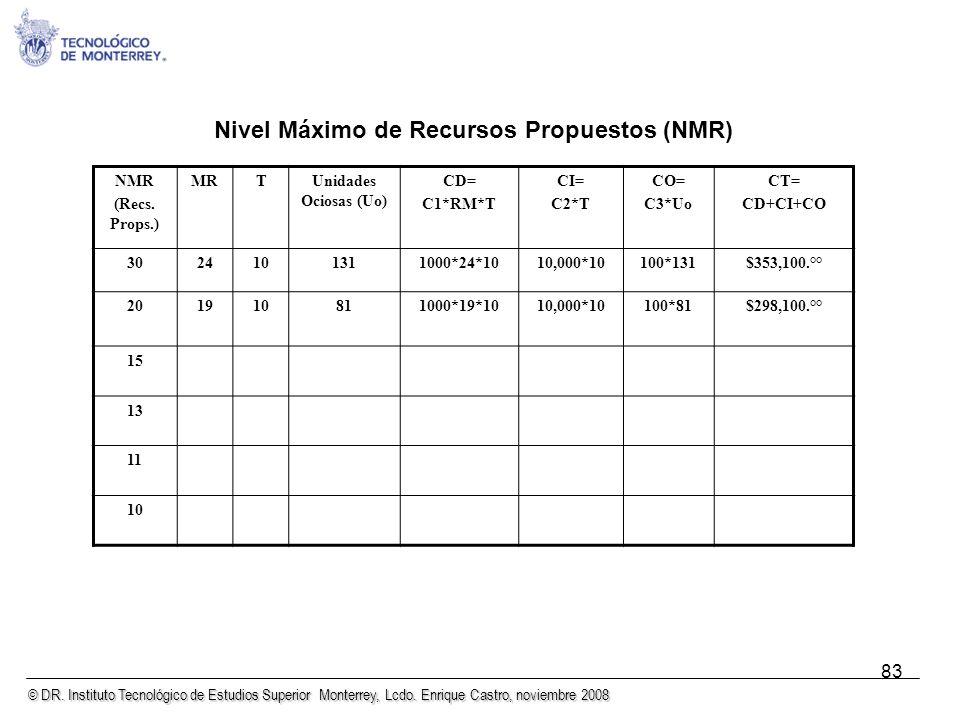 © DR. Instituto Tecnológico de Estudios Superior Monterrey, Lcdo. Enrique Castro, noviembre 2008 83 Nivel Máximo de Recursos Propuestos (NMR) NMR (Rec