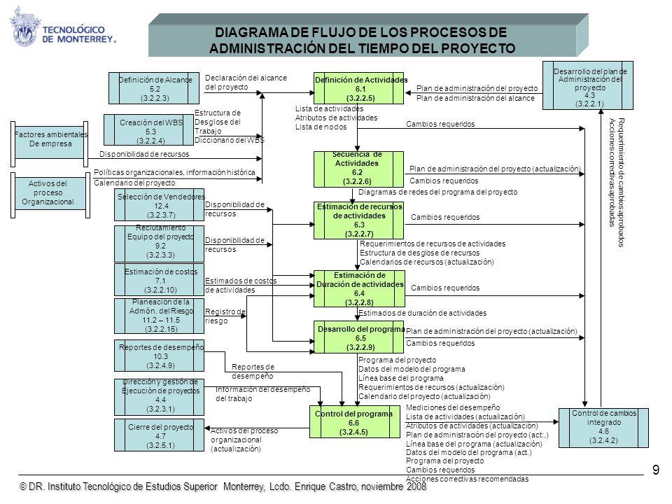 © DR. Instituto Tecnológico de Estudios Superior Monterrey, Lcdo. Enrique Castro, noviembre 2008 9 Mediciones del desempeño Lista de actividades (actu