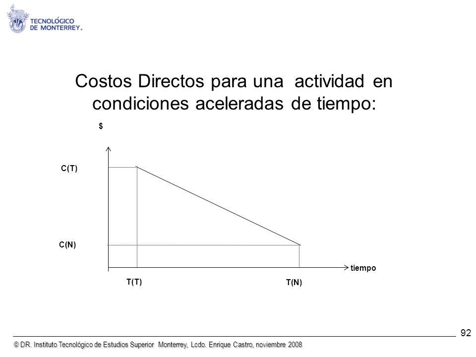 © DR. Instituto Tecnológico de Estudios Superior Monterrey, Lcdo. Enrique Castro, noviembre 2008 92 Costos Directos para una actividad en condiciones