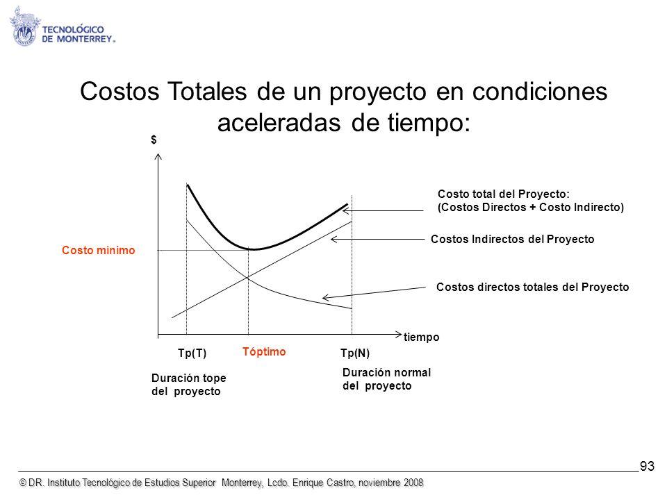 © DR. Instituto Tecnológico de Estudios Superior Monterrey, Lcdo. Enrique Castro, noviembre 2008 93 Costos Totales de un proyecto en condiciones acele