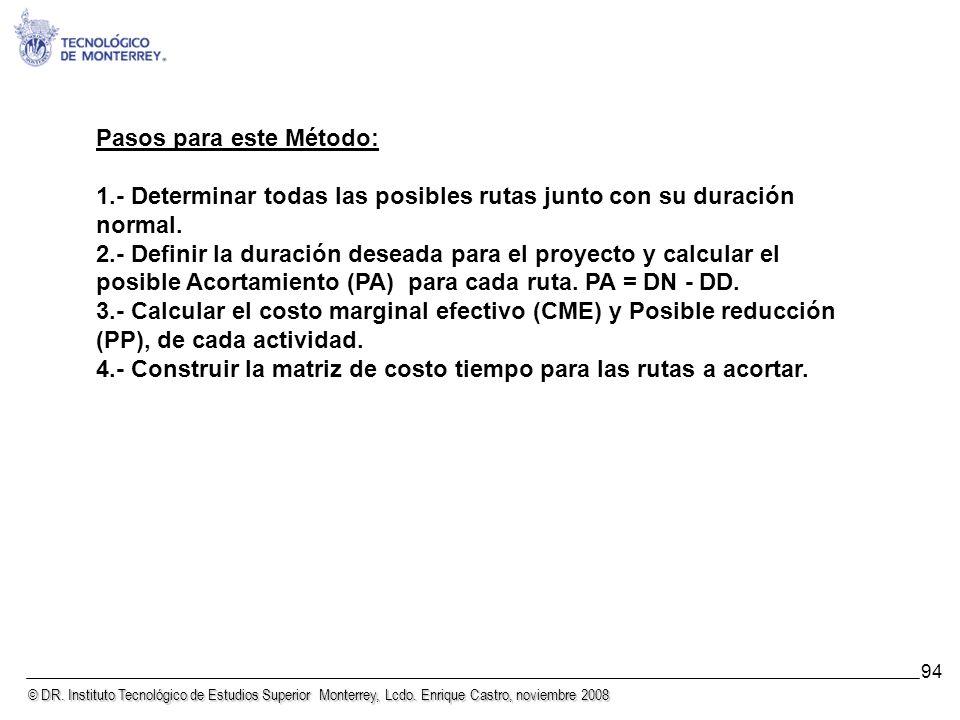© DR. Instituto Tecnológico de Estudios Superior Monterrey, Lcdo. Enrique Castro, noviembre 2008 94 Método SAM. Pasos para este Método: 1.- Determinar