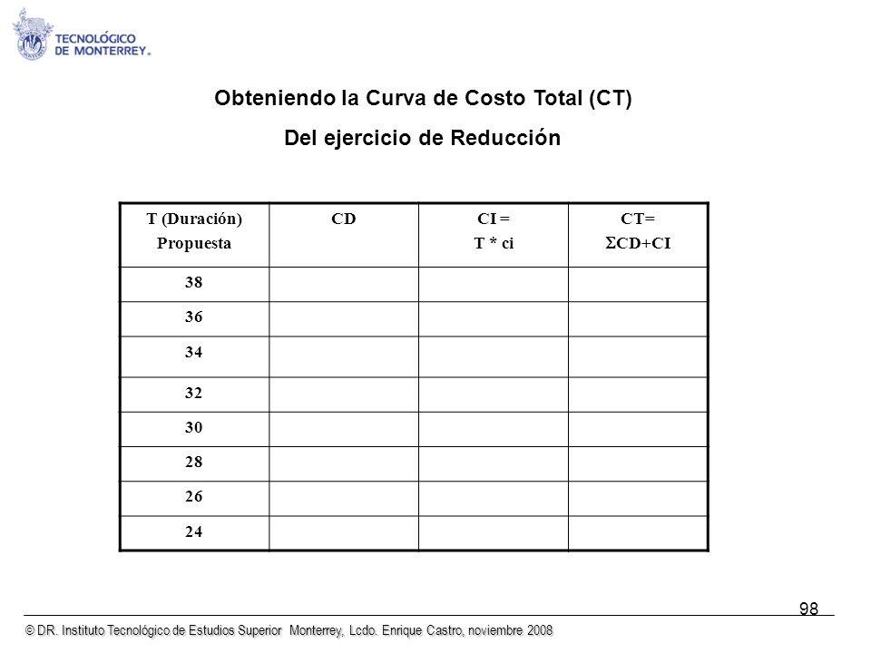 © DR. Instituto Tecnológico de Estudios Superior Monterrey, Lcdo. Enrique Castro, noviembre 2008 98 Obteniendo la Curva de Costo Total (CT) Del ejerci