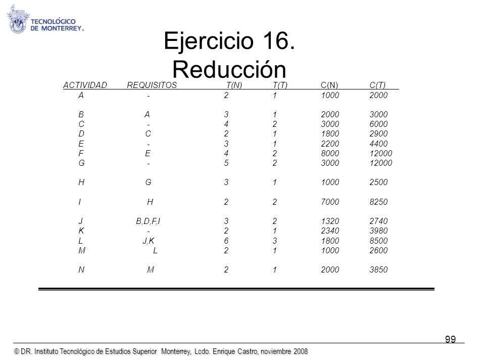 © DR. Instituto Tecnológico de Estudios Superior Monterrey, Lcdo. Enrique Castro, noviembre 2008 99 ACTIVIDADREQUISITOS T(N)T(T)C(N)C(T)___ A -2110002