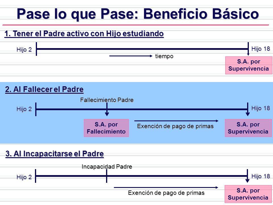 Pase lo que Pase: Beneficio Básico 1. Tener el Padre activo con Hijo estudiando tiempo S.A. por Supervivencia Hijo 18 Hijo 2 2. Al Fallecer el Padre S