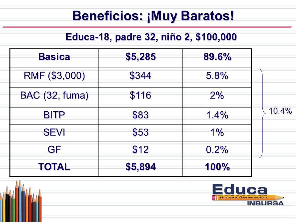Beneficios: ¡Muy Baratos! Basica$5,28589.6% RMF ($3,000) $3445.8% BAC (32, fuma) $1162% BITP$831.4% SEVI$531% GF$120.2% TOTAL$5,894100% Educa-18, padr