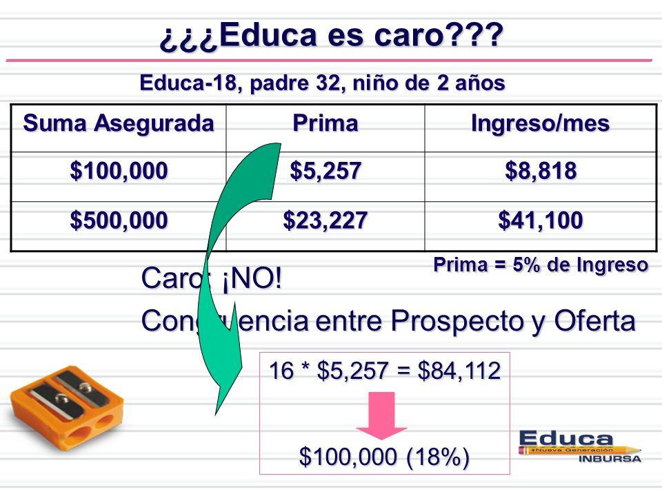 ¿¿¿Educa es caro??? Educa-18, padre 32, niño de 2 años Suma Asegurada PrimaIngreso/mes$100,000$5,257$8,818 $500,000$23,227$41,100 Prima = 5% de Ingres