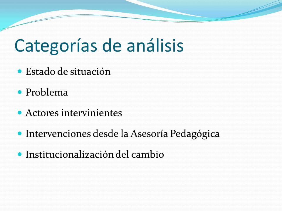 Categorías de análisis Estado de situación Problema Actores intervinientes Intervenciones desde la Asesoría Pedagógica Institucionalización del cambio