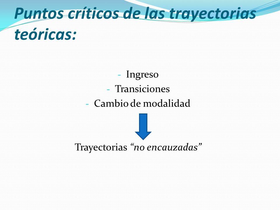 Puntos críticos de las trayectorias teóricas: - Ingreso - Transiciones - Cambio de modalidad Trayectorias no encauzadas