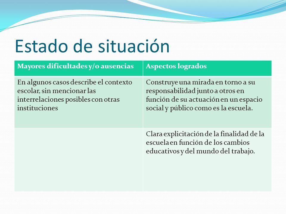 Estado de situación Mayores dificultades y/o ausenciasAspectos logrados En algunos casos describe el contexto escolar, sin mencionar las interrelacion