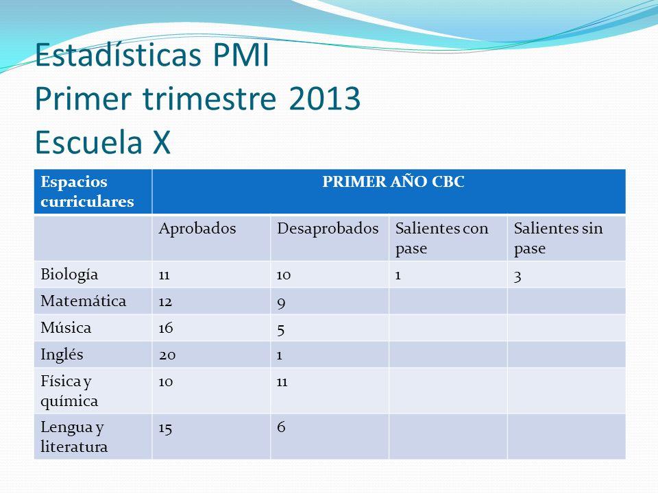 Estadísticas PMI Primer trimestre 2013 Escuela X Espacios curriculares PRIMER AÑO CBC AprobadosDesaprobadosSalientes con pase Salientes sin pase Biolo