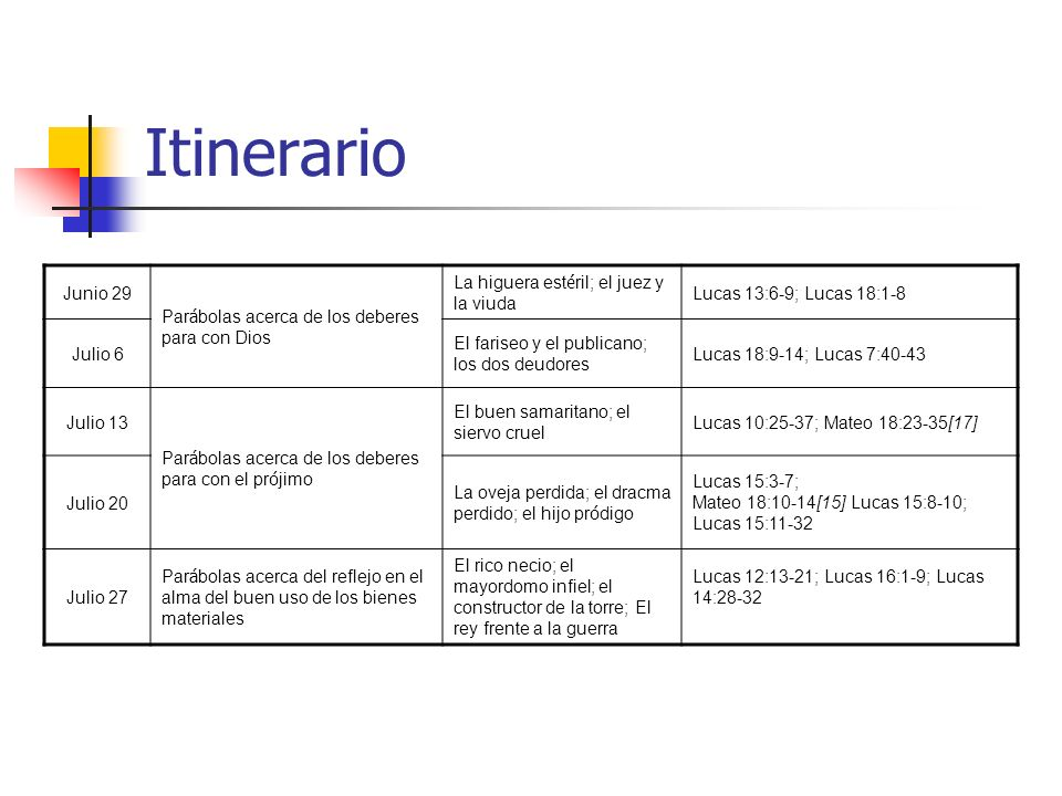 Itinerario Junio 29 Par á bolas acerca de los deberes para con Dios La higuera est é ril; el juez y la viuda Lucas 13:6-9; Lucas 18:1-8 Julio 6 El far