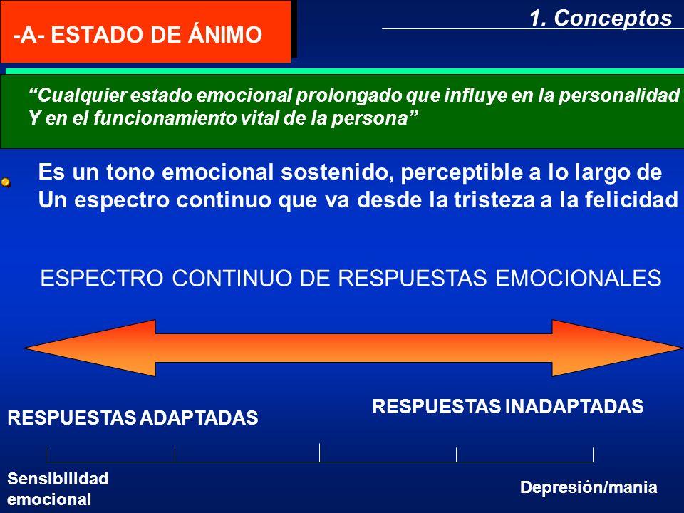 FACTOR DE RIESGO TRASTORNOS DEL HUMORCONDUCTA SUICIDA Sexo Depresión: dos veces más probableen mujeres que en hombre.Bipolar : mas probable en mujeres que en hombres.