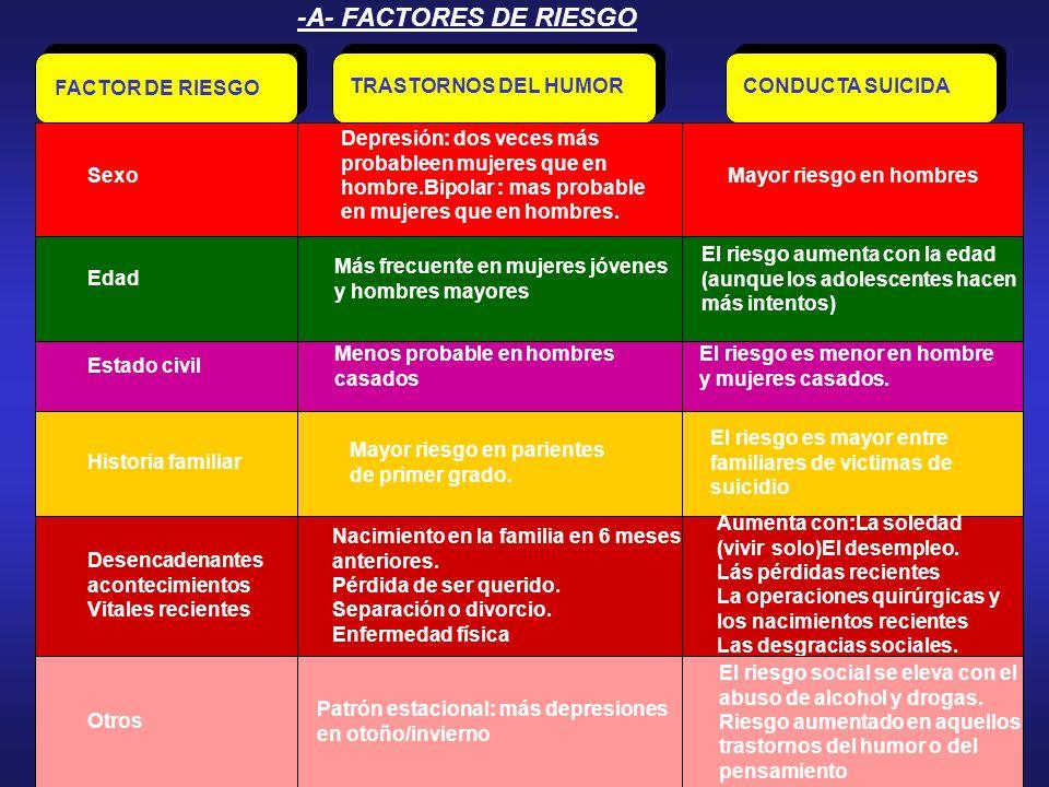 6. El suicidio: -a- Factores de riesgo -b-Mitos y realidades. -c-Valoración. -d- Protocolo de actuación.