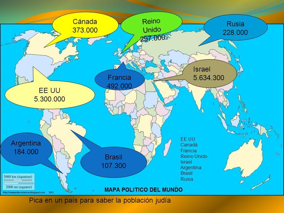 EE UU 5.300.000 Pica en un país para saber la población judía Israel 5.634.300 Cánada 373.000 Francia 492.000 Reino Unido 297.000 Rusia 228.000 Brasil 107.300 Argentina 184.000 EE.UU Canadá Francia Reino Unido Israel Argentina Brasil Rusia