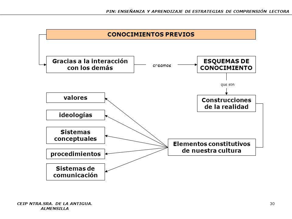 PIN: ENSEÑANZA Y APRENDIZAJE DE ESTRATEGIAS DE COMPRENSIÓN LECTORA CEIP NTRA.SRA. DE LA ANTIGUA. ALMENSILLA 29 LA COMPRENSIÓN LECTORA TEXTO Coherencia