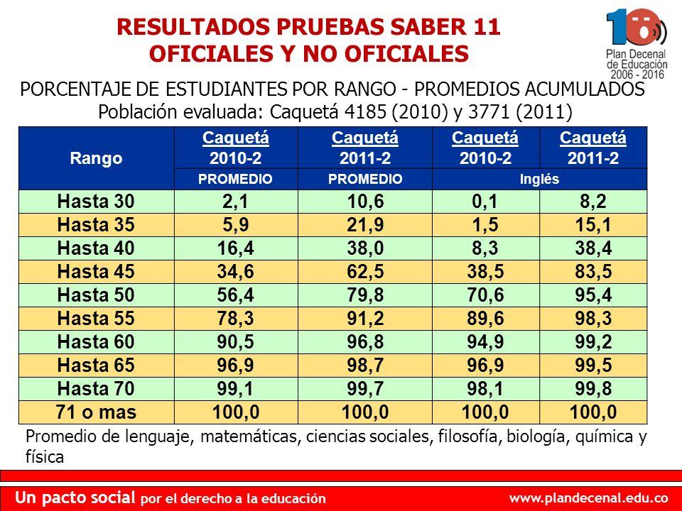 www.plandecenal.edu.co Un pacto social por el derecho a la educación RESULTADOS PRUEBAS SABER 11 OFICIALES Y NO OFICIALES Rango Caquetá 2010-2 Caquetá