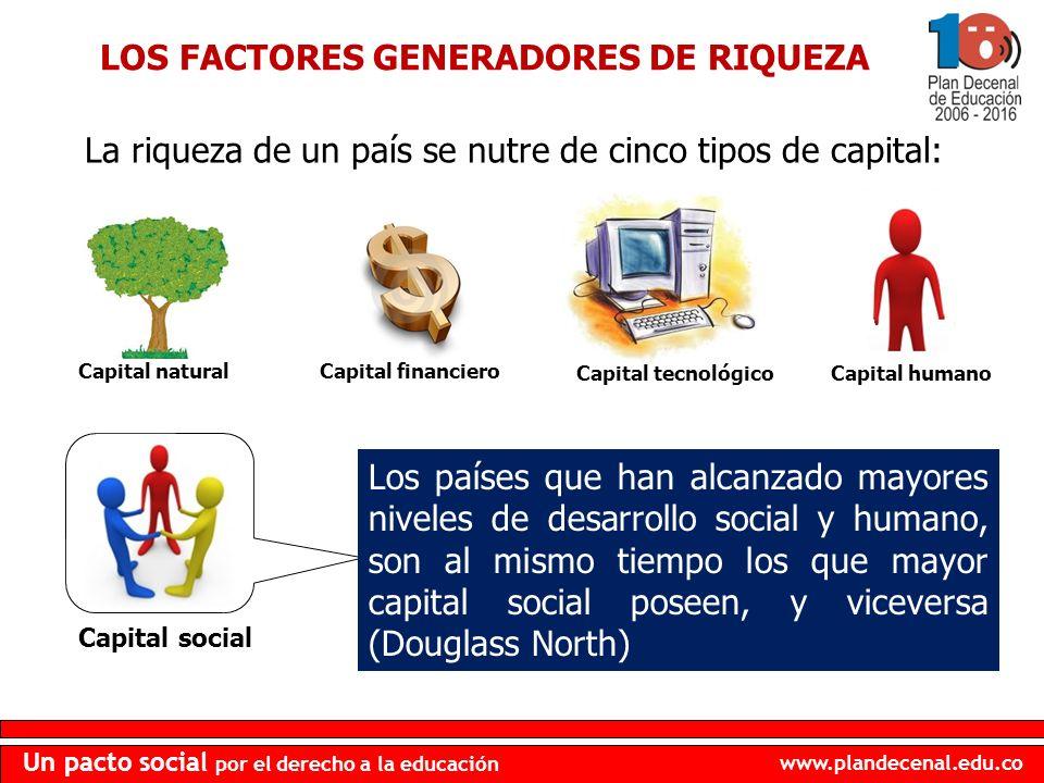 www.plandecenal.edu.co Un pacto social por el derecho a la educación La riqueza de un país se nutre de cinco tipos de capital: LOS FACTORES GENERADORE