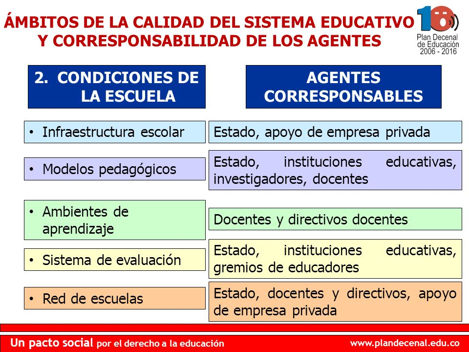 www.plandecenal.edu.co Un pacto social por el derecho a la educación Infraestructura escolar 2.CONDICIONES DE LA ESCUELA AGENTES CORRESPONSABLES Model