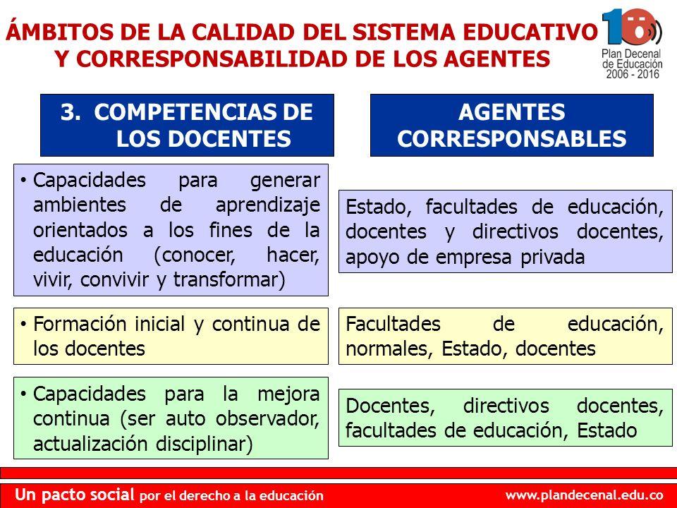 www.plandecenal.edu.co Un pacto social por el derecho a la educación Capacidades para generar ambientes de aprendizaje orientados a los fines de la ed